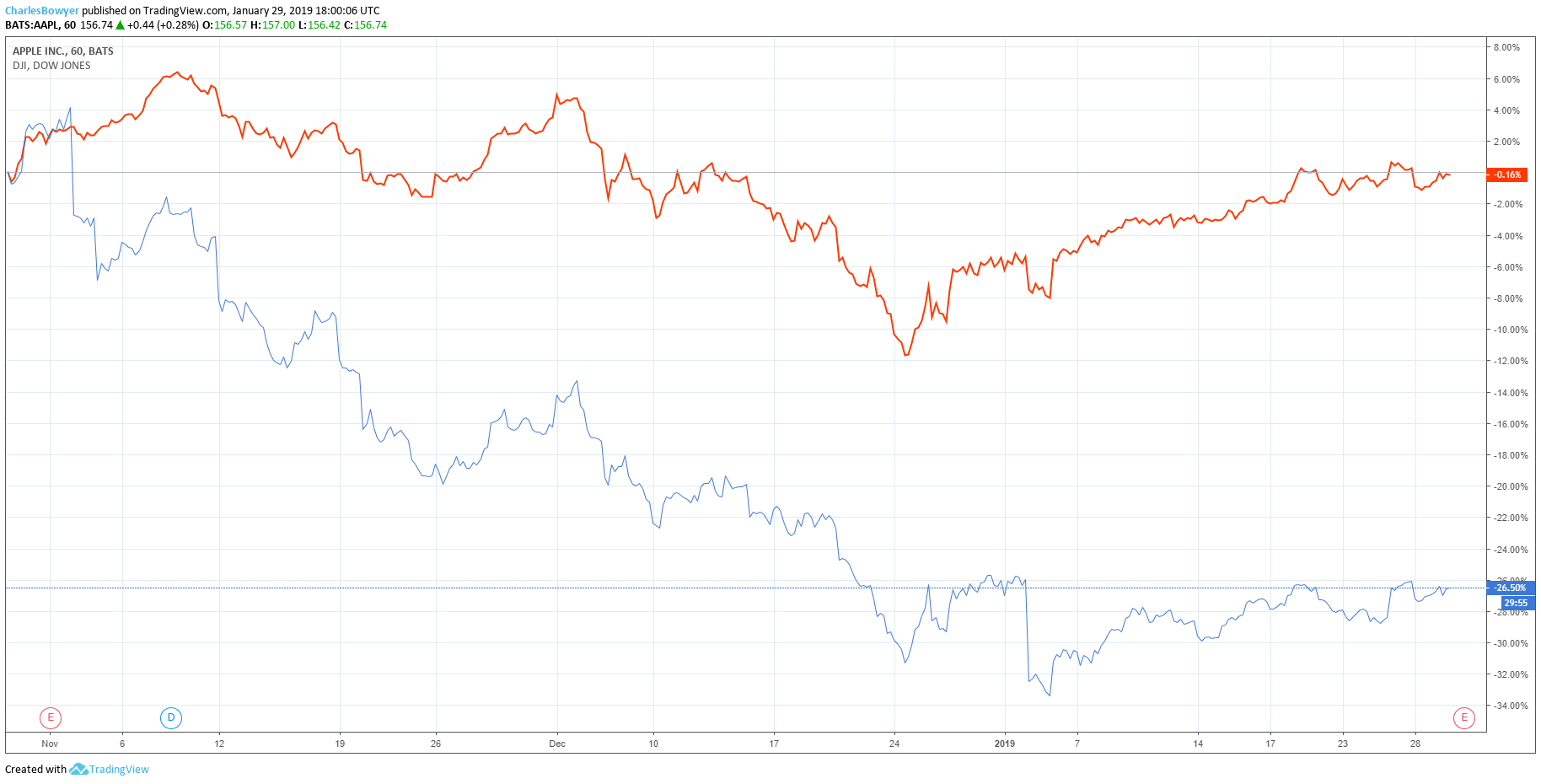 apple vs dow